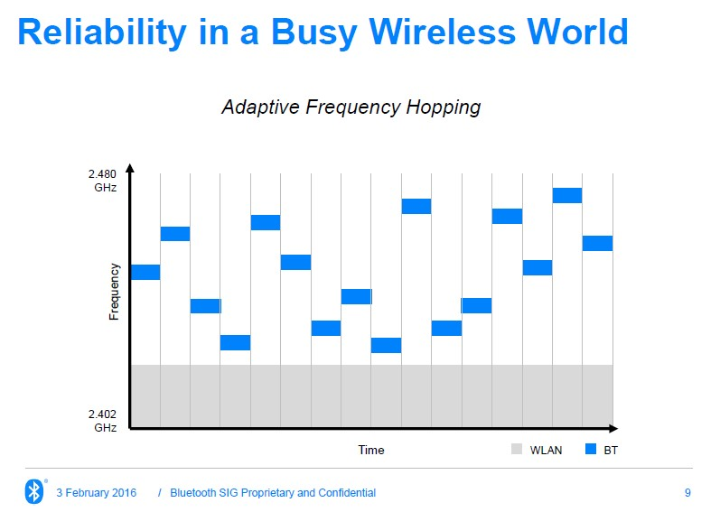 """Częstotliwość pracy bluetooth (Źródło: Slajd z prezentacji """"Putting the smart in smart home"""", Martin Woolley, Bluetooth SIG)"""