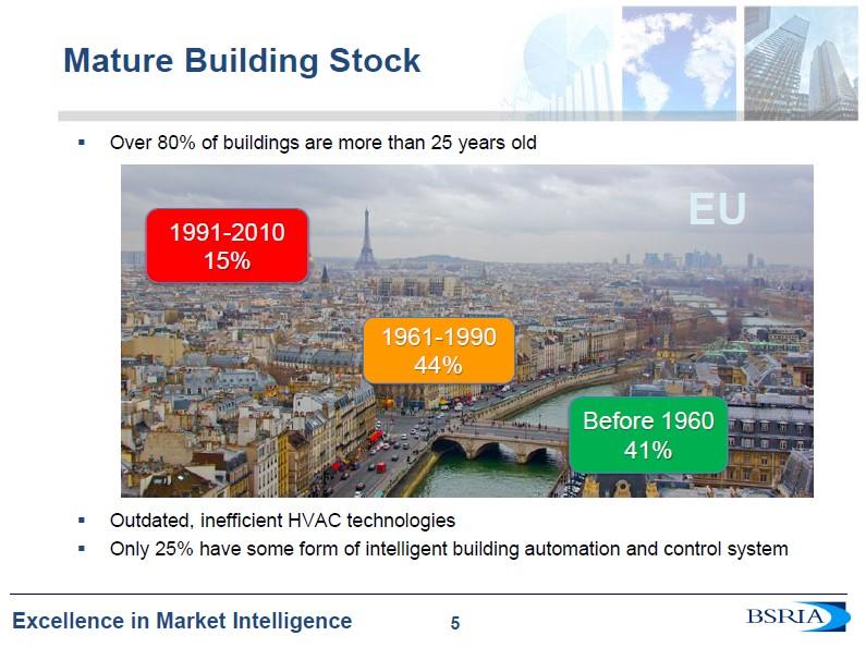 """Ponad 80% budynków w Europie ma ponad 25 lat (Źródło: Slajd z prezentacji """"Forces Driving the Smart Building Market"""", Jeremy Towler, BSRIA)"""